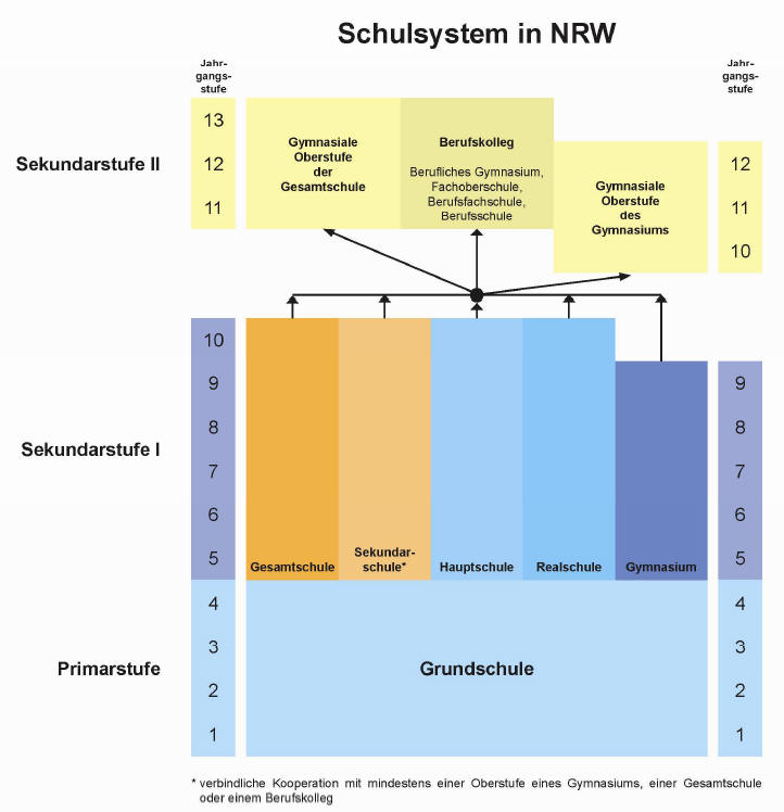 Sekundarschule Und Schulentwicklung In Nordrhein Westfalen